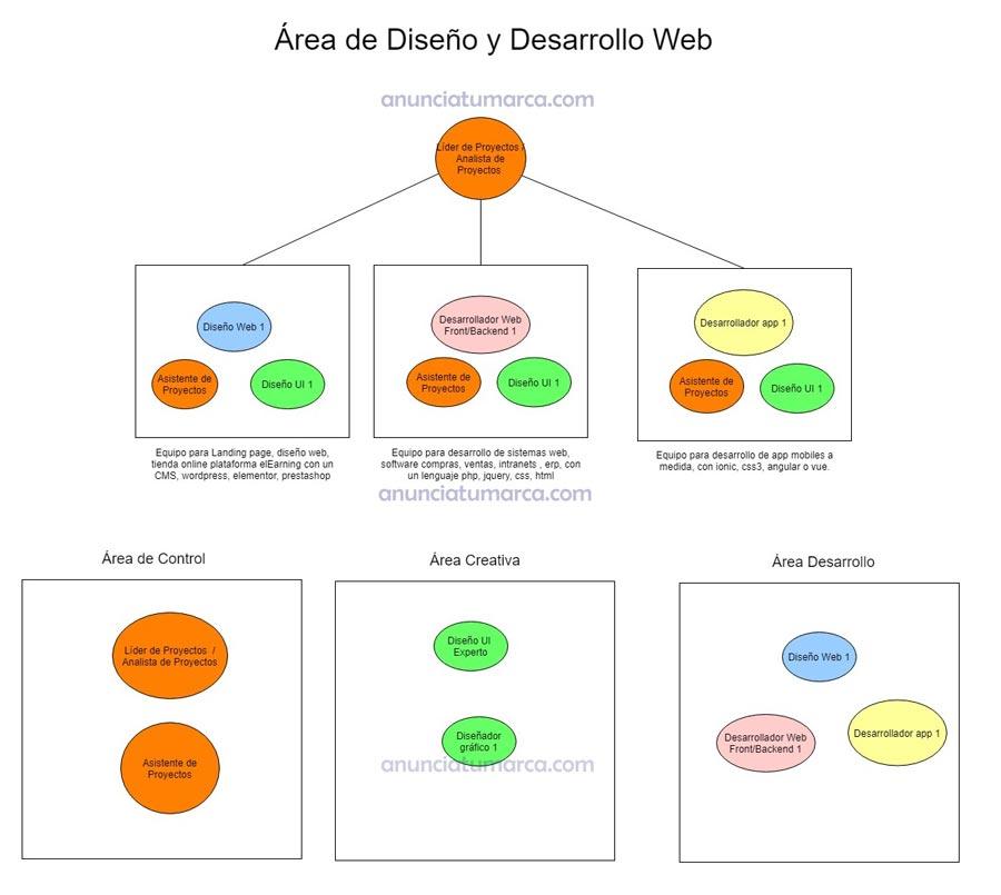 Organigrama-agencia-diseño y marketing-digital